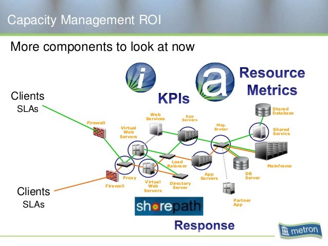 Capacity Management ROI More components to look at now Firewall Proxy Virtual Web Servers Directory Server Load Balancer A...