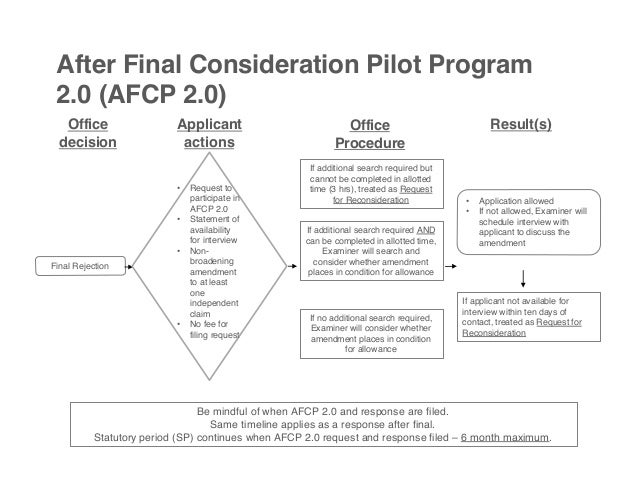 Overview of After Final Practice at the USPTO- Justin Cassell
