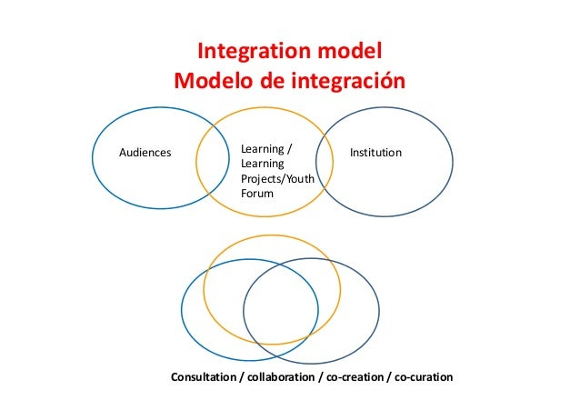 Integration model Modelo de integración Audiences Learning / Learning Projects/Youth Forum Institution Consultation / coll...
