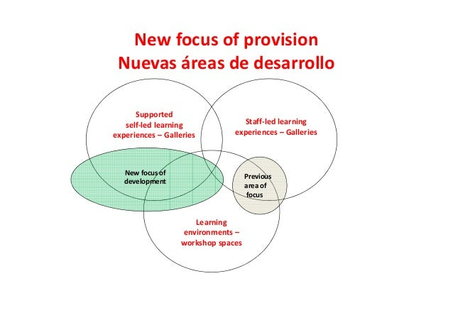 New focus of provision Nuevas áreas de desarrollo Supported self-led learning experiences – Galleries Staff-led learning e...