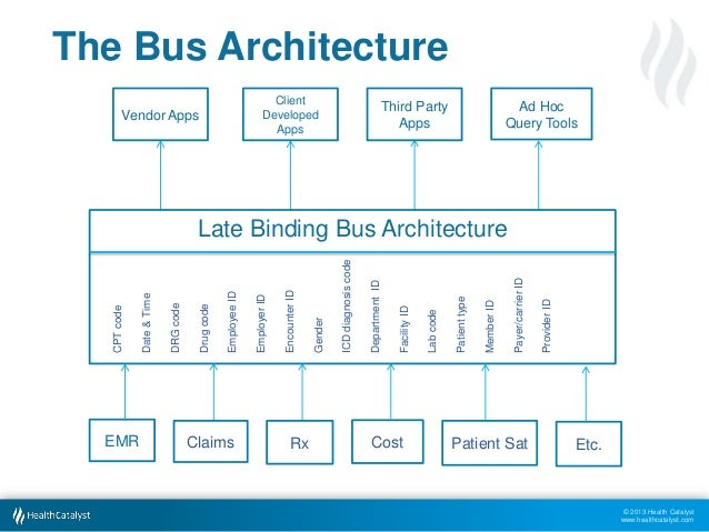 Late Binding In Data Warehouses. 10 The Bus Itecture. Wiring. Data Warehouse Bus Architecture Diagram At Scoala.co
