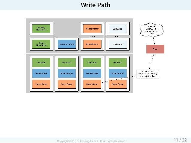 WritePath