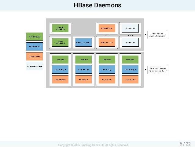 HBaseDaemons