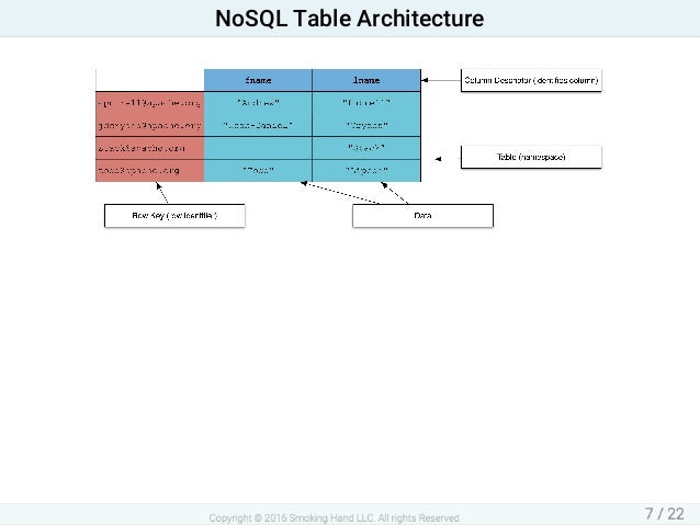 NoSQLTableArchitecture