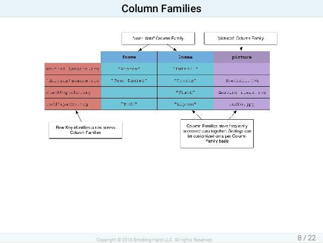 ColumnFamilies