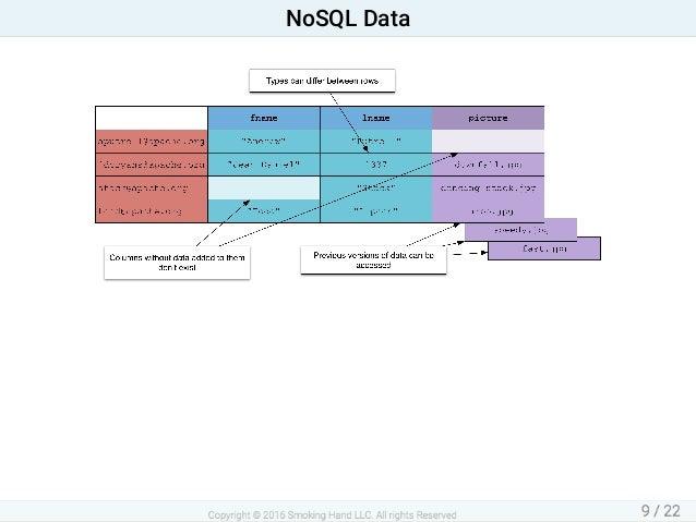 NoSQLData