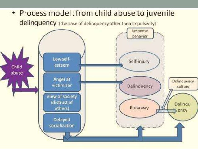 explain juvenile delinquency in terms of Various theories have been proposed to explain the cause of juvenile delinquency, this have ranged from the logical to the most basic and instinctive.