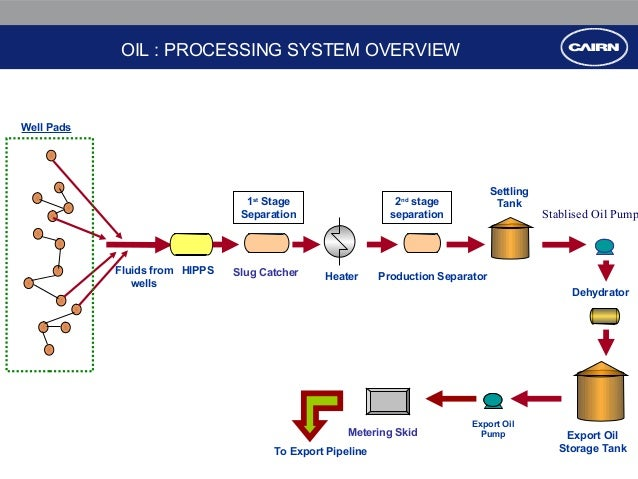 oil : processing