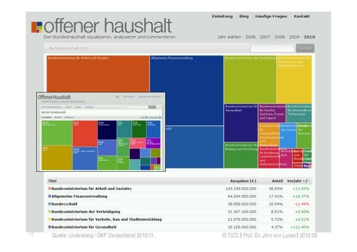 Visualisierung: Offener Haushalt.de17    Quelle: Lindenberg / OKF Deutschland 2010/11.   © TICC   Prof. Dr. Jörn von Lucke...