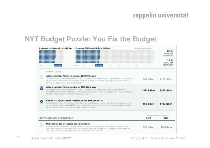 NYT Budget Puzzle: You Fix the Budget19    Quelle: New York Times 2010/11.   © TICC   Prof. Dr. Jörn von Lucke   2012-03