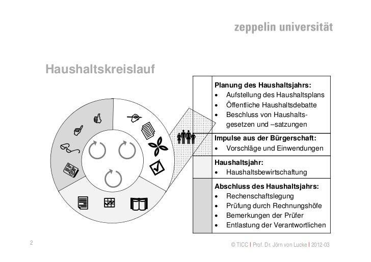 Haushaltskreislauf                             Planung des Haushaltsjahrs:                              Aufstellung des H...