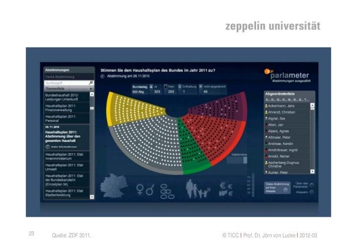 Deutschland: ZDF Parlameter23    Quelle: ZDF 2011.            © TICC   Prof. Dr. Jörn von Lucke   2012-03