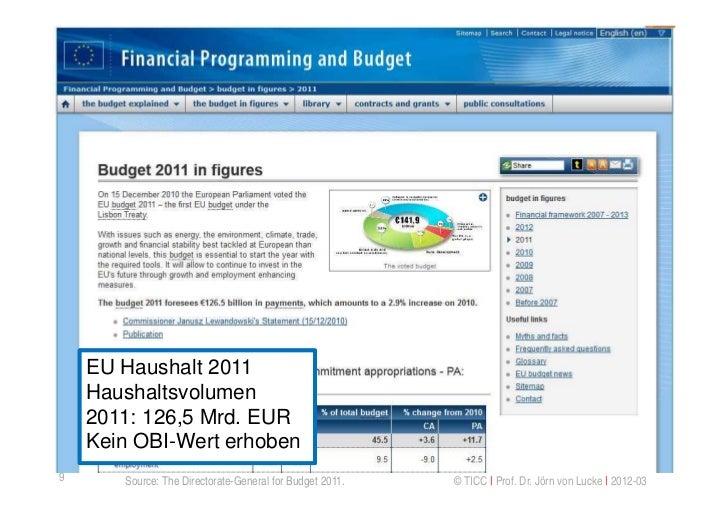 EU Haushalt 2011    Haushaltsvolumen    2011: 126,5 Mrd. EUR    Kein OBI-Wert erhoben9      Source: The Directorate-Genera...