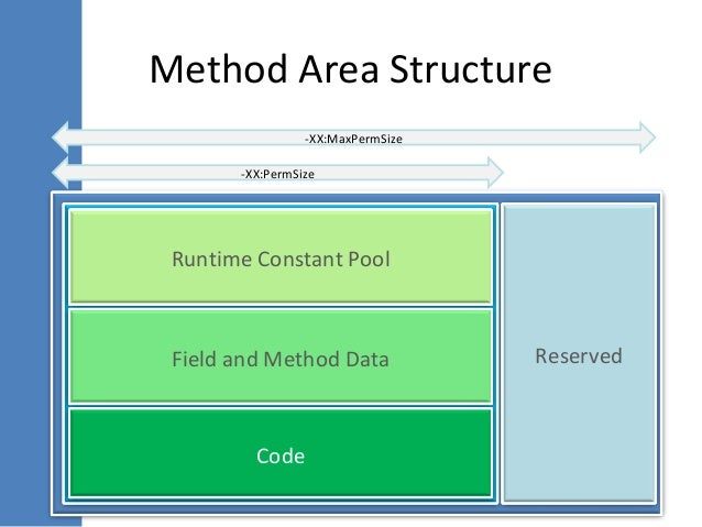 An Introduction to JVM Internals and Garbage Collection in Java
