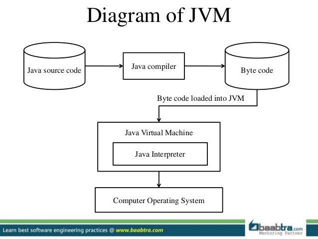 jvm rh slideshare net block diagram of motherboard block diagram of microcomputer