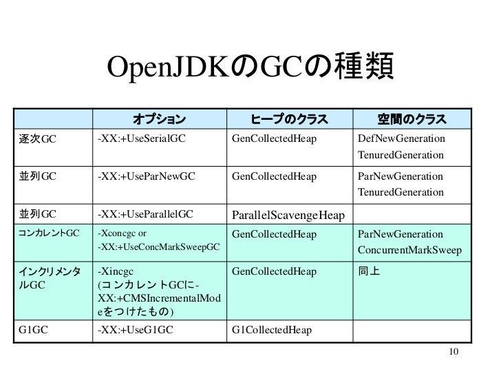 OpenJDKのGCの種類                 オプション                  ヒープのクラス                空間のクラス逐次GC       -XX:+UseSerialGC          Gen...