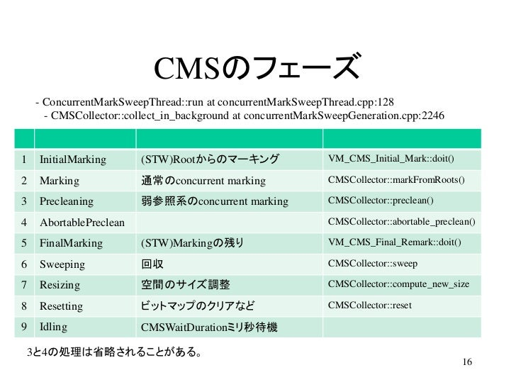 CMSのフェーズ    - ConcurrentMarkSweepThread::run at concurrentMarkSweepThread.cpp:128      - CMSCollector::collect_in_backgrou...