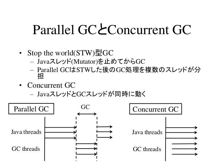 Parallel GCとConcurrent GC   • Stop the world(STW)型GC       – Javaスレッド(Mutator)を止めてからGC       – Parallel GCはSTWした後のGC処理を複数の...