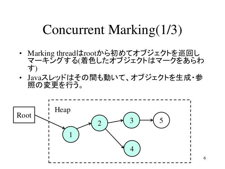 Concurrent Marking(1/3)• Marking threadはrootから初めてオブジェクトを巡回し  マーキングする(着色したオブジェクトはマークをあらわ  す)• Javaスレッドはその間も動いて、オブジェクトを生成・参 ...