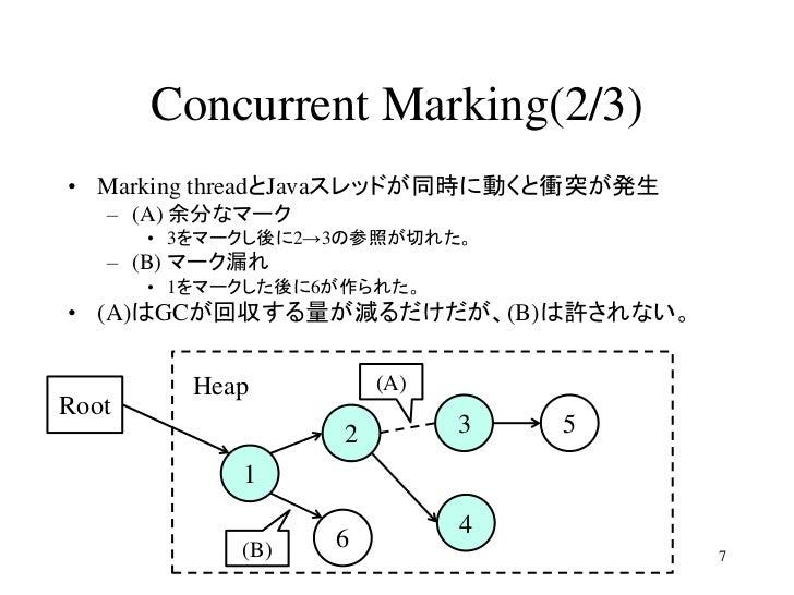 Concurrent Marking(2/3)• Marking threadとJavaスレッドが同時に動くと衝突が発生   – (A) 余分なマーク       • 3をマークし後に2→3の参照が切れた。   – (B) マーク漏れ     ...