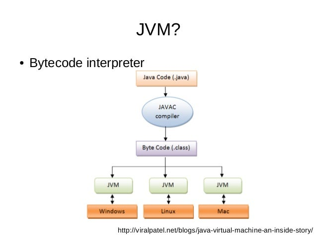 Quick introduction to Java Garbage Collector (JVM GC)