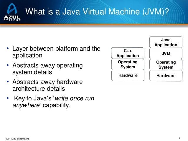 JVM Memory Management Details