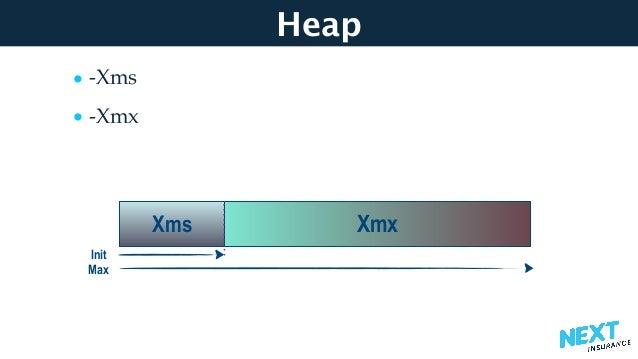 Heap • -Xms • -Xmx Xms Xmx Max Init