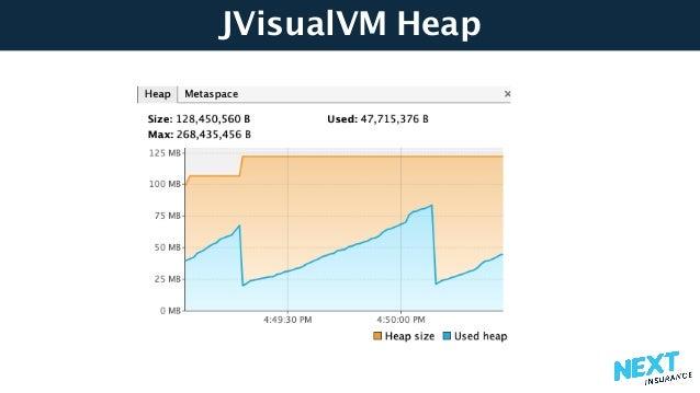 JVisualVM Heap