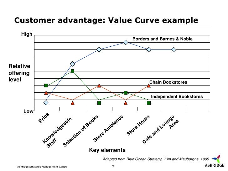 Strategy templates for Value curve analysis template