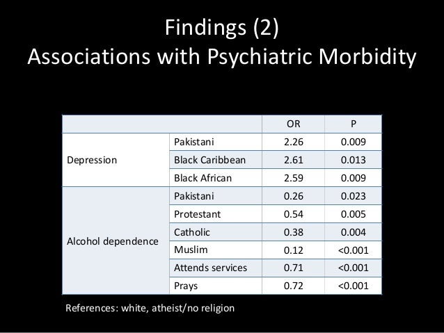 Findings (3) Associations with Psychiatric Morbidity OR P Depression Pakistani 0.28 0.001 Indian 0.49 0.042 Protestant 0.4...
