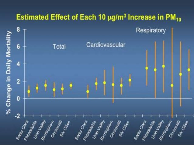 Air Pollution and Reproductive Effects 0 20 40 60 80 100 120 140 160 180 RecordCount Publication Year *partial year data P...