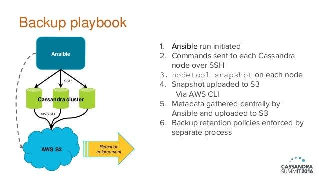 Cassandra Backups and Restorations Using Ansible (Joshua Wickman, Kne…