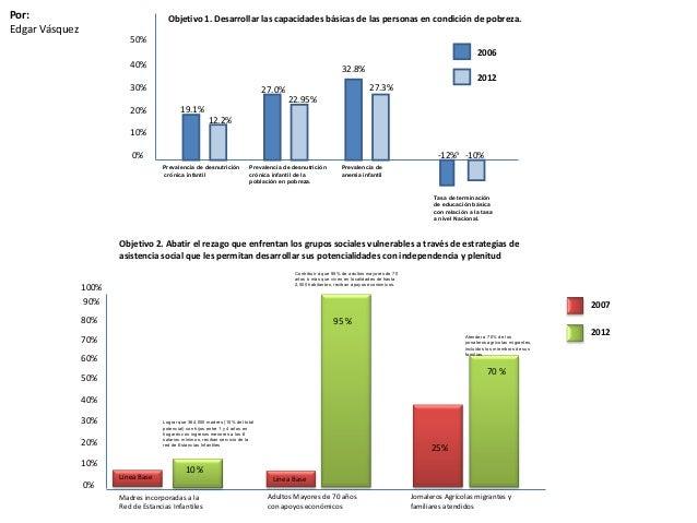 Objetivo 1. Desarrollar las capacidades básicas de las personas en condición de pobreza. 19.1% 12.2% 27.0% 22.95% 32.8% 27...