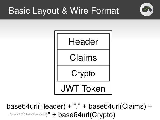 Basic Layout & Wire Format                                           Header                                           Clai...