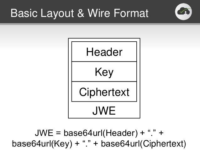 Basic Layout & Wire Format                                           Header                                             Ke...