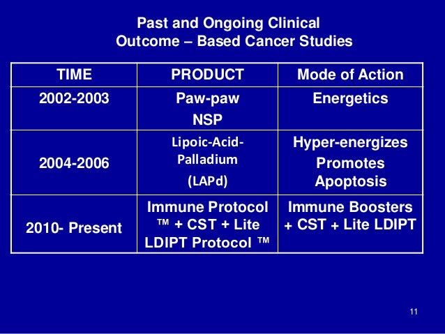 Past and Ongoing Clinical Outcome – Based Cancer Studies 11 TIME PRODUCT Mode of Action 2002-2003 Paw-paw NSP Energetics 2...
