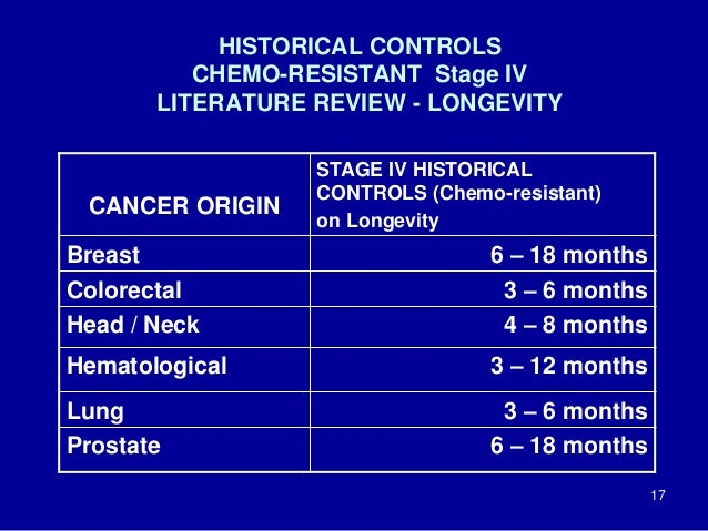 HISTORICAL CONTROLS CHEMO-RESISTANT Stage IV LITERATURE REVIEW - LONGEVITY 17 CANCER ORIGIN STAGE IV HISTORICAL CONTROLS (...