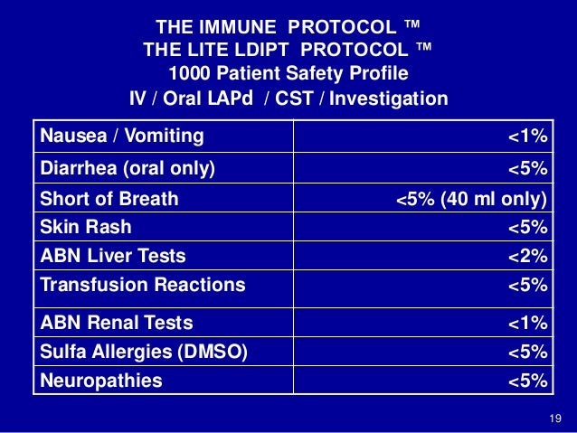 THE IMMUNE PROTOCOL ™ THE LITE LDIPT PROTOCOL ™ 1000 Patient Safety Profile IV / Oral LAPd / CST / Investigation Nausea / ...