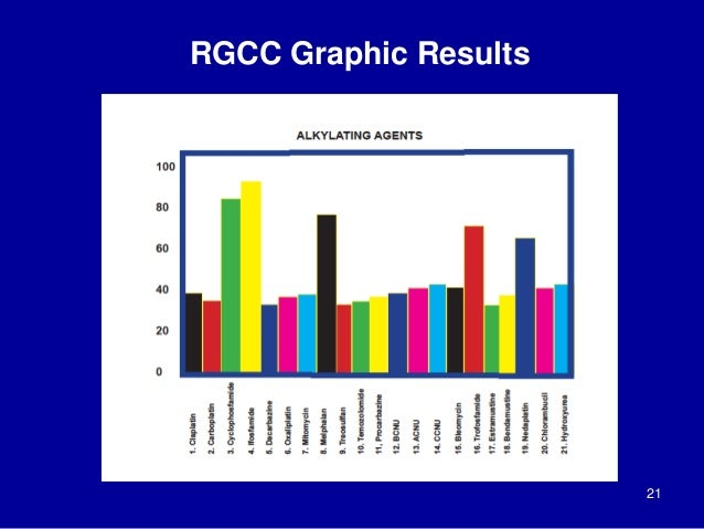 21 RGCC Graphic Results