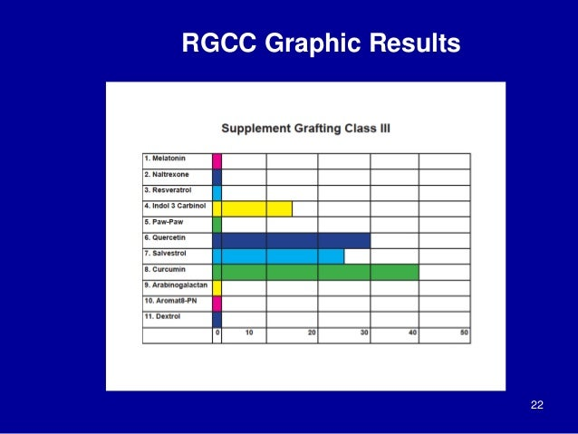 22 RGCC Graphic Results
