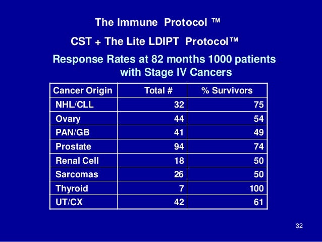 Response Rates at 82 months 1000 patients with Stage IV Cancers Cancer Origin Total # % Survivors NHL/CLL 32 75 Ovary 44 5...