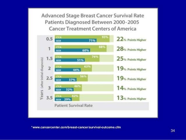 34 *www.cancercenter.com/breast-cancer/survival-outcome.cfm