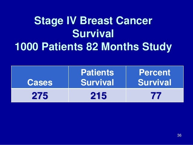 Stage IV Breast Cancer Survival 1000 Patients 82 Months Study 36 Cases Patients Survival Percent Survival 275 215 77