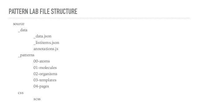 PATTERN LAB FILE STRUCTURE source _data _data.json _listitems.json annotations.js _patterns 00-atoms 01-molecules 02-organ...