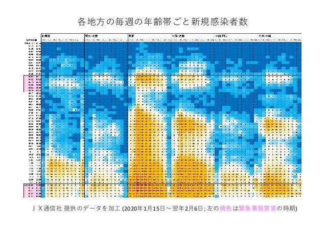 各地⽅の毎週の年齢帯ごと新規感染者数 JX通信社 提供のデータを加⼯ (2020年1⽉15⽇〜翌年2⽉6⽇; 左の桃⾊は緊急事態宣⾔の時期)