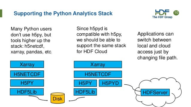 HDF Cloud: HDF5 at Scale