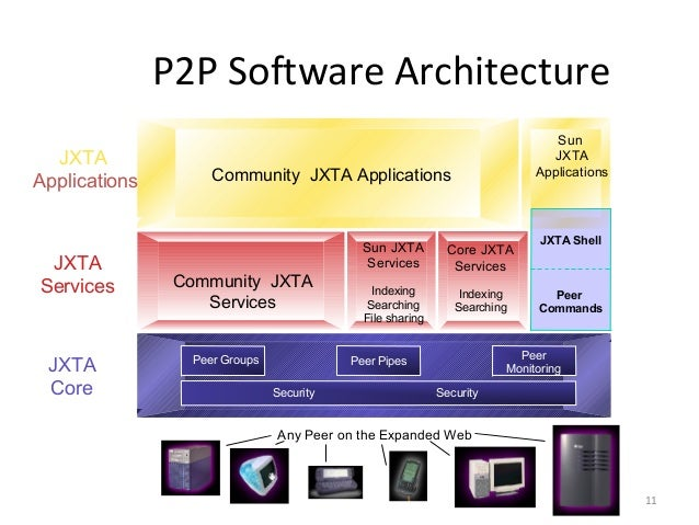 Protocol dependencies