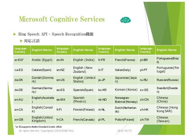 Microsoft Cognitive Services u Bing Speech API – Speech Recognition機能 u 対応言語 language- Country English Name language- Coun...