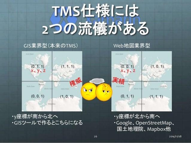 TMS仕様には  2つの流儀がある  GIS業界型(本来のTMS) Web地図業界型  x、y、z x、y、z  ・y座標が南から北へ  ・GISツールで作るとこちらになる  ・y座標が北から南へ  ・Google、OpenStreetMap、...