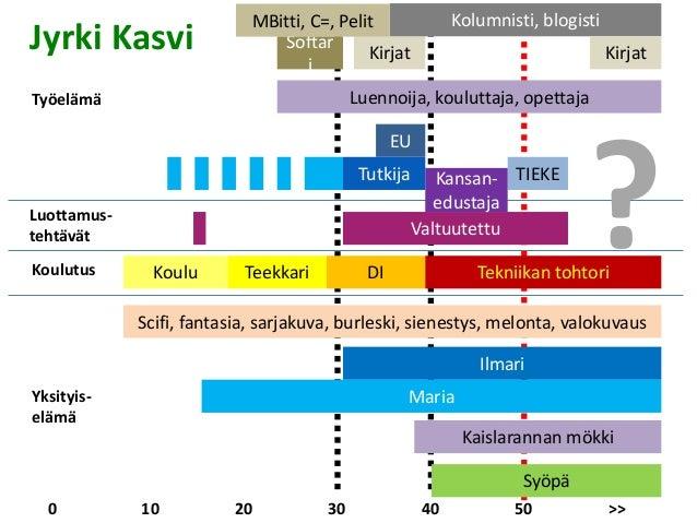 MBitti, C=, Pelit  Kirjat  Softar  i  Kolumnisti, blogisti  Luennoija, kouluttaja, opettaja  TIEKE  EU  Kirjat  Kansan-edu...